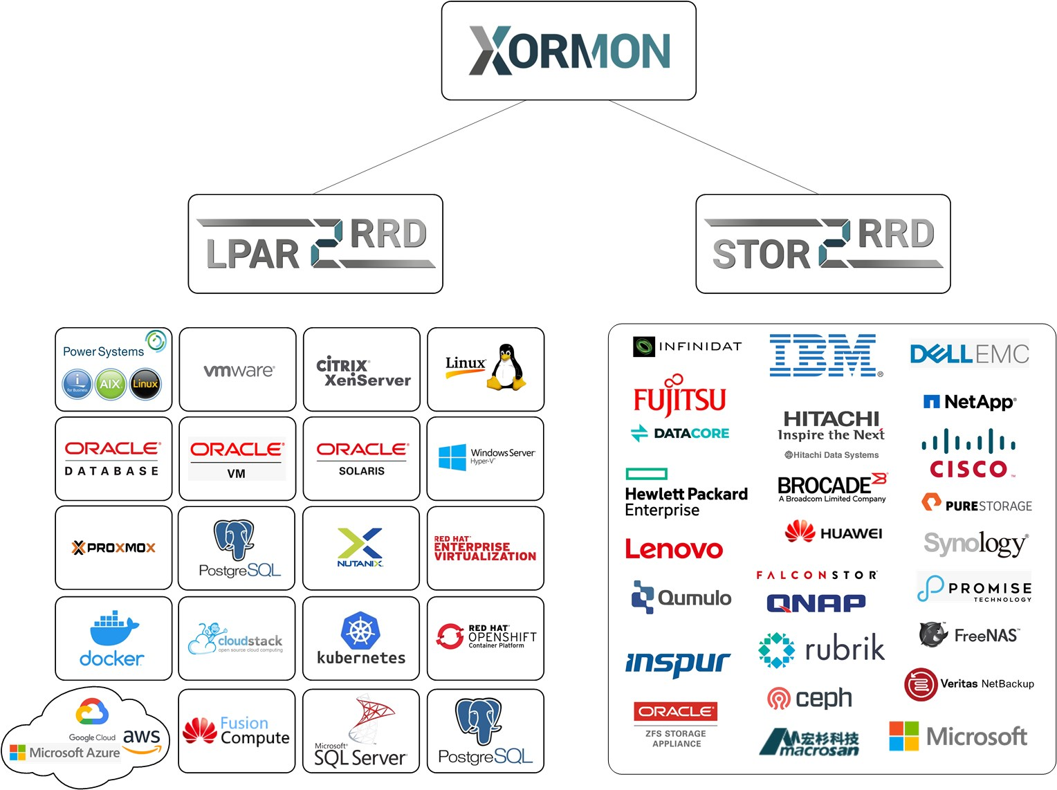 Xormon Infrastructure Monitoring